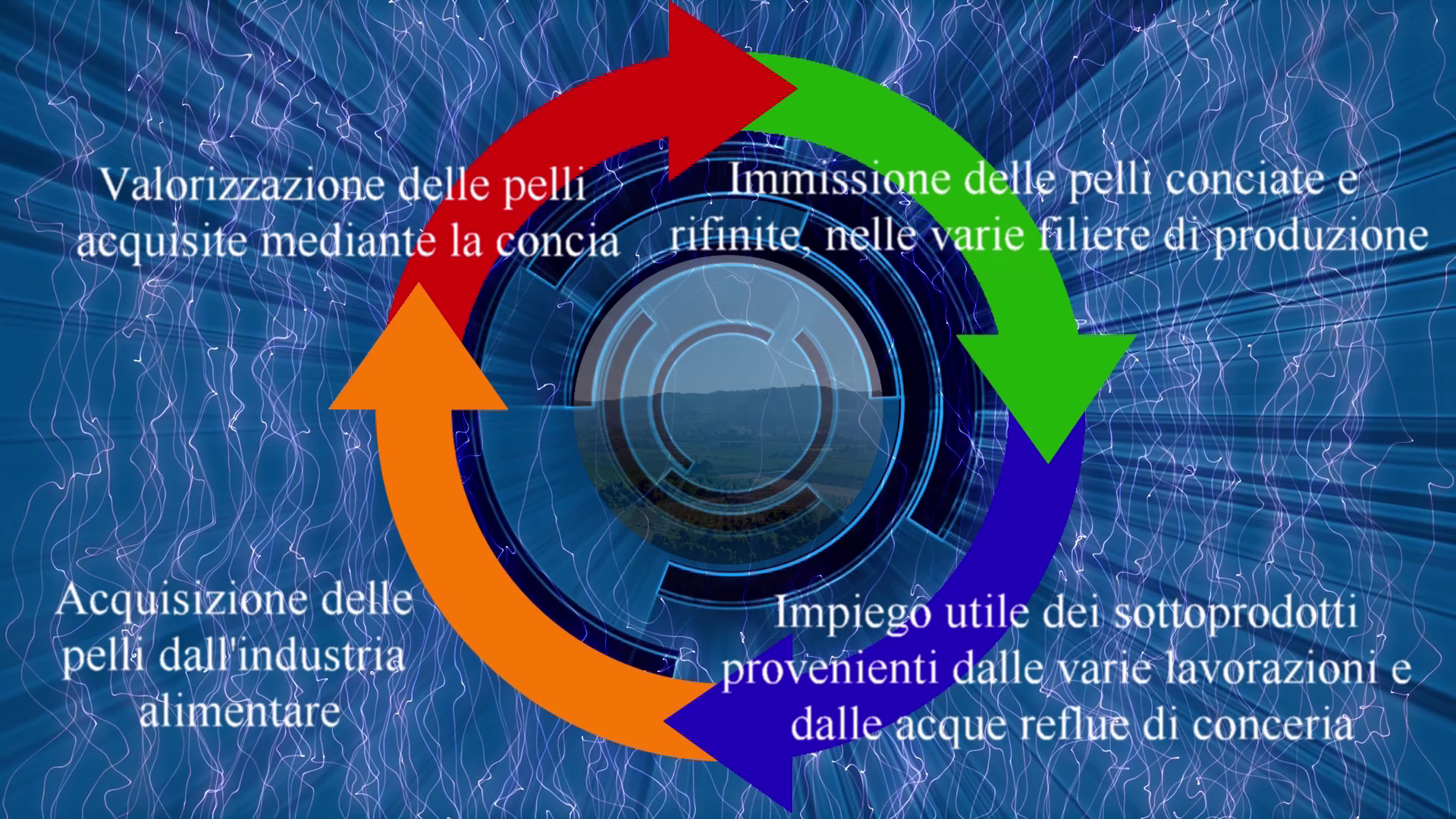 Circular economy of Italian leathers produced by Leonica spa